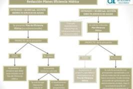 Últimos días para solicitar la redacción del Plan de Eficiencia Hídrica