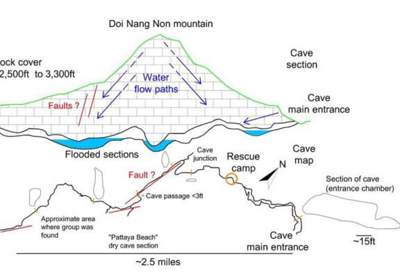 La Hidrogeología tras el rescate de Tailandia