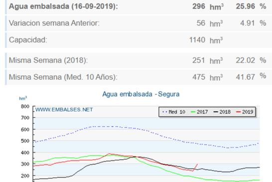 La conca del Segura després de les pluges